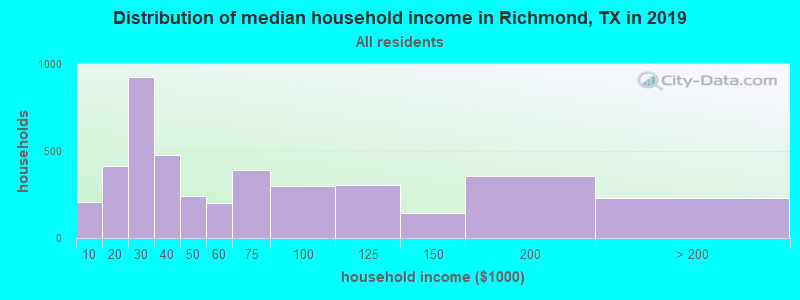 Distribution of median household income in Richmond, TX in 2019
