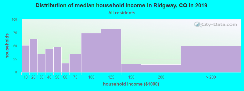Distribution of median household income in Ridgway, CO in 2017