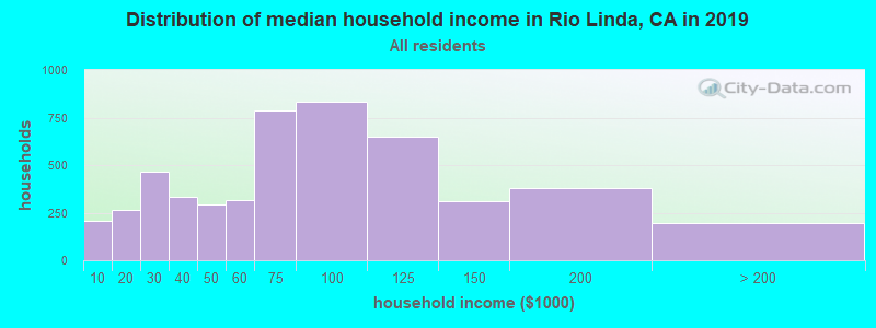 Distribution of median household income in Rio Linda, CA in 2017