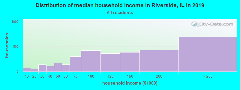 Distribution of median household income in Riverside, IL in 2017