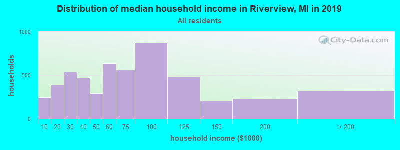 Distribution of median household income in Riverview, MI in 2017