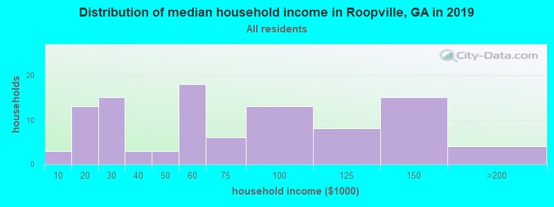Distribution of median household income in Roopville, GA in 2019
