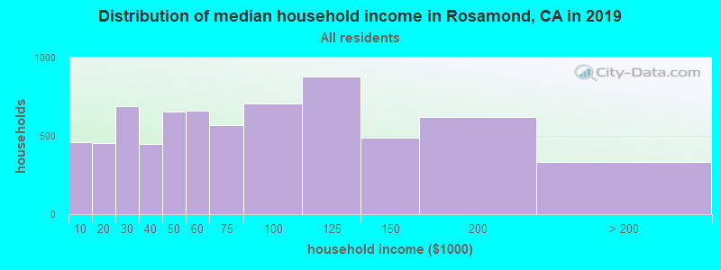 Distribution of median household income in Rosamond, CA in 2019