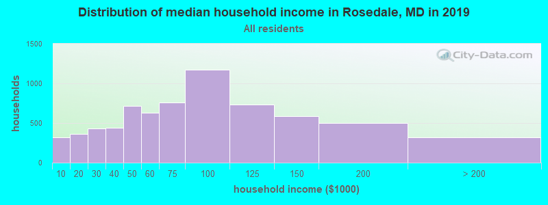 Distribution of median household income in Rosedale, MD in 2017