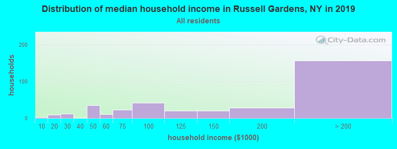 Distribution of median household income in Russell Gardens, NY in 2017
