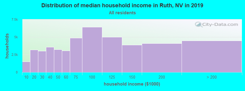 Distribution of median household income in Ruth, NV in 2017