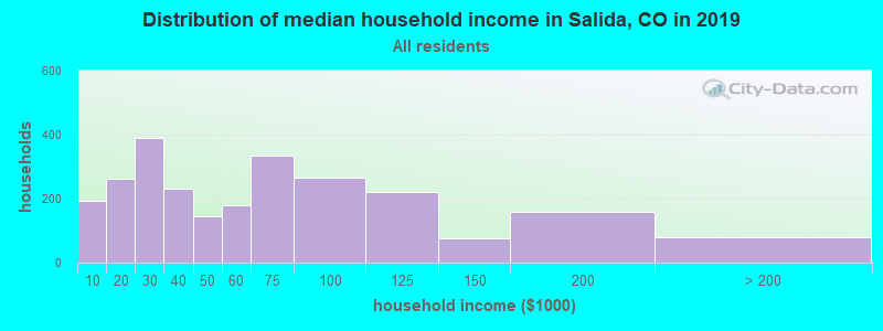 Distribution of median household income in Salida, CO in 2019