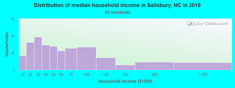 Distribution of median household income in Salisbury, NC in 2019