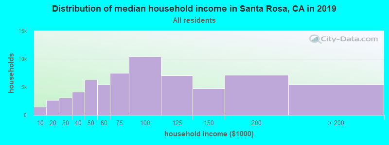 Distribution of median household income in Santa Rosa, CA in 2017