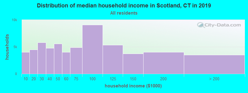 Distribution of median household income in Scotland, CT in 2019