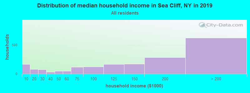 Distribution of median household income in Sea Cliff, NY in 2017