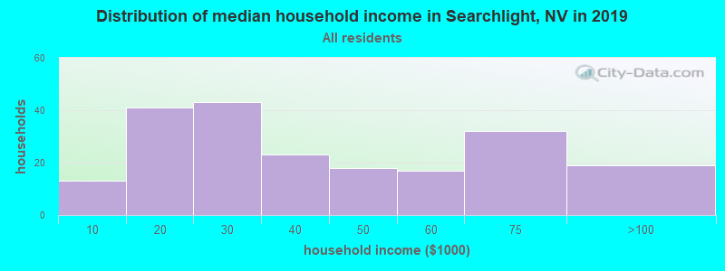 Distribution of median household income in Searchlight, NV in 2017