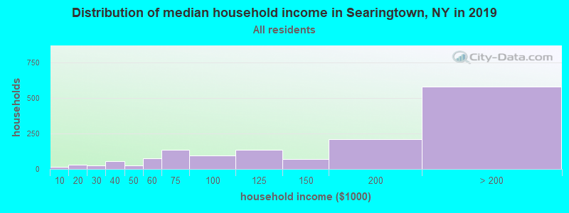 Distribution of median household income in Searingtown, NY in 2017