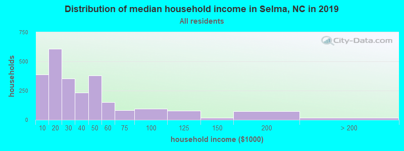 Distribution of median household income in Selma, NC in 2017