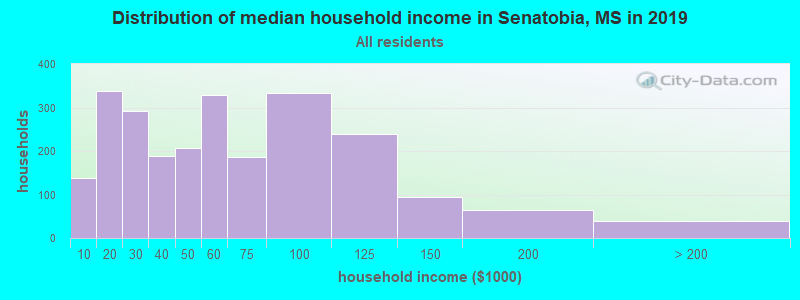 Distribution of median household income in Senatobia, MS in 2019