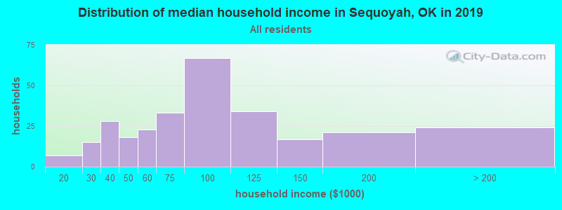 Distribution of median household income in Sequoyah, OK in 2017