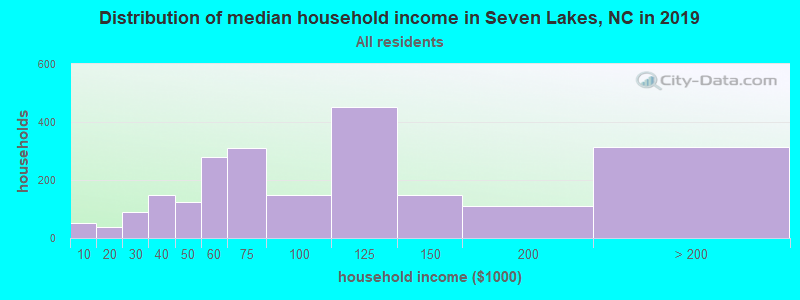 Distribution of median household income in Seven Lakes, NC in 2017