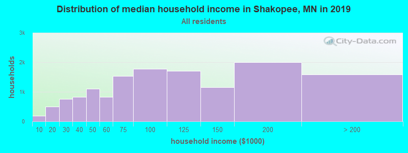 Distribution of median household income in Shakopee, MN in 2017