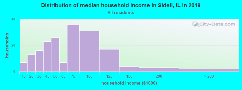 Distribution of median household income in Sidell, IL in 2019