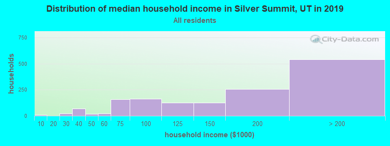 Distribution of median household income in Silver Summit, UT in 2017