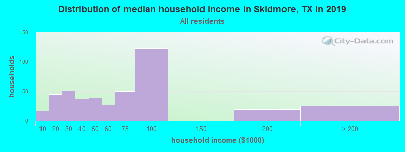 Distribution of median household income in Skidmore, TX in 2017
