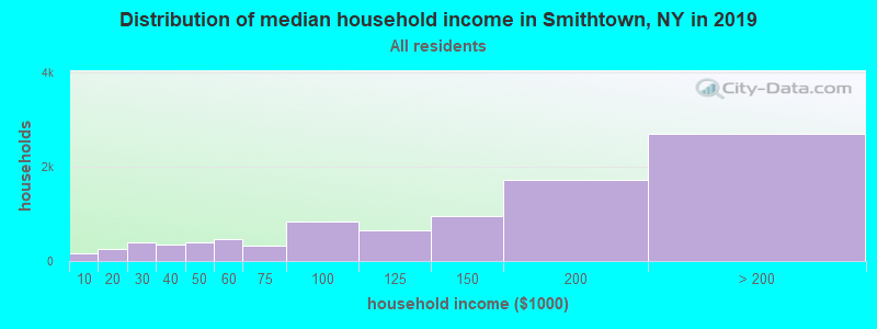 Distribution of median household income in Smithtown, NY in 2017