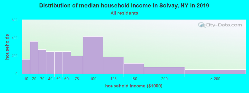 Distribution of median household income in Solvay, NY in 2019