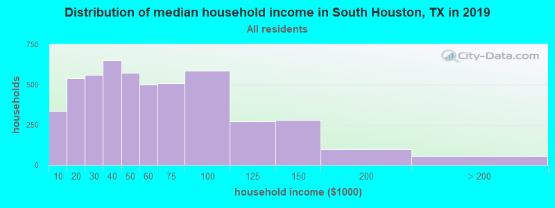 Distribution of median household income in South Houston, TX in 2017