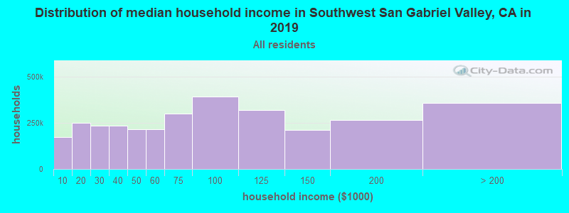 Distribution of median household income in Southwest San Gabriel Valley, CA in 2019
