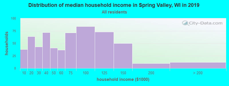 Distribution of median household income in Spring Valley, WI in 2017