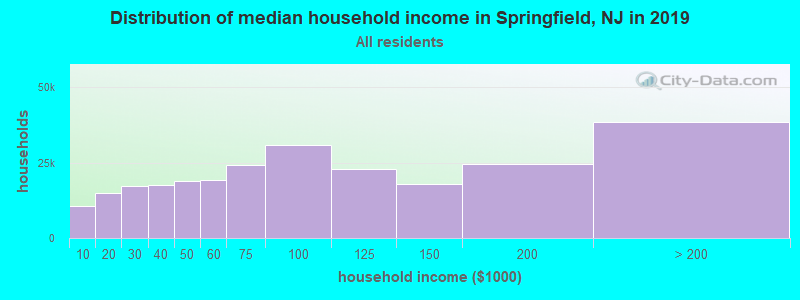 Distribution of median household income in Springfield, NJ in 2017