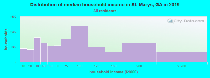 Distribution of median household income in St. Marys, GA in 2017