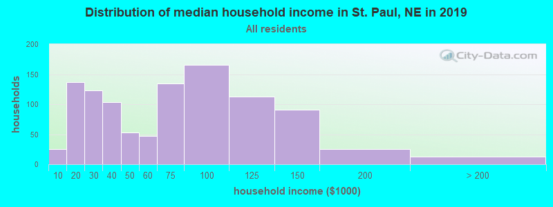 Distribution of median household income in St. Paul, NE in 2017