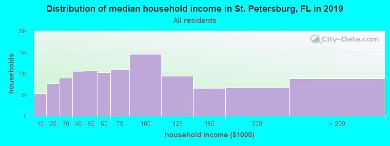 Distribution of median household income in St. Petersburg, FL in 2017