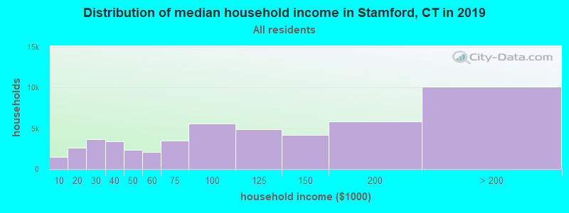 Distribution of median household income in Stamford, CT in 2017
