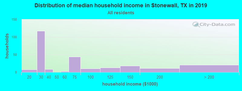 Distribution of median household income in Stonewall, TX in 2017