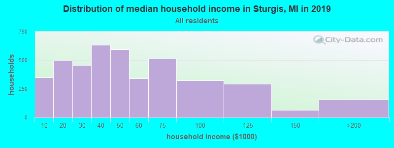 Distribution of median household income in Sturgis, MI in 2017