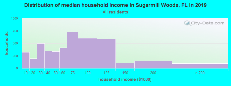 Distribution of median household income in Sugarmill Woods, FL in 2017