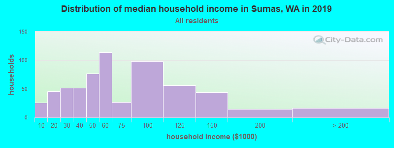 Distribution of median household income in Sumas, WA in 2017