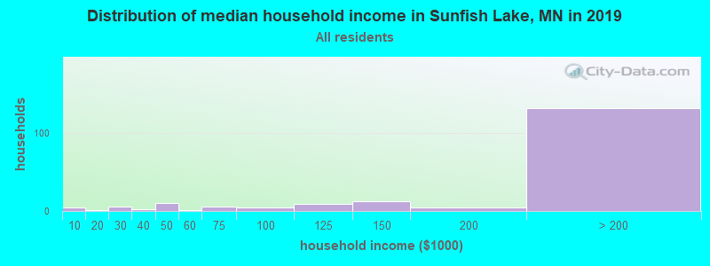 Distribution of median household income in Sunfish Lake, MN in 2017