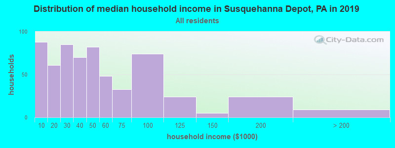 Distribution of median household income in Susquehanna Depot, PA in 2019