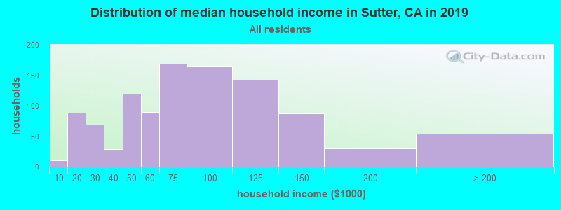 Distribution of median household income in Sutter, CA in 2017