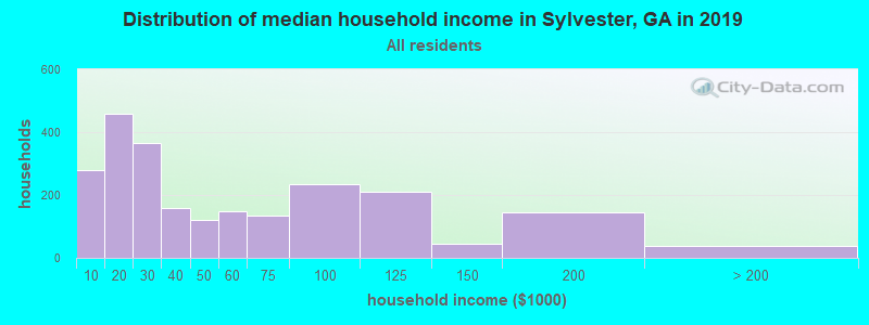 Distribution of median household income in Sylvester, GA in 2017