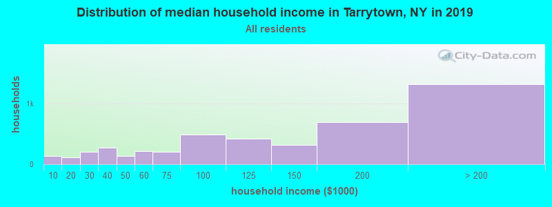 Distribution of median household income in Tarrytown, NY in 2017