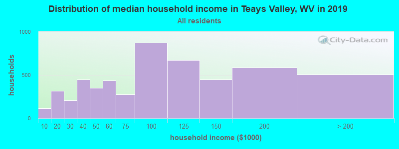 Distribution of median household income in Teays Valley, WV in 2017
