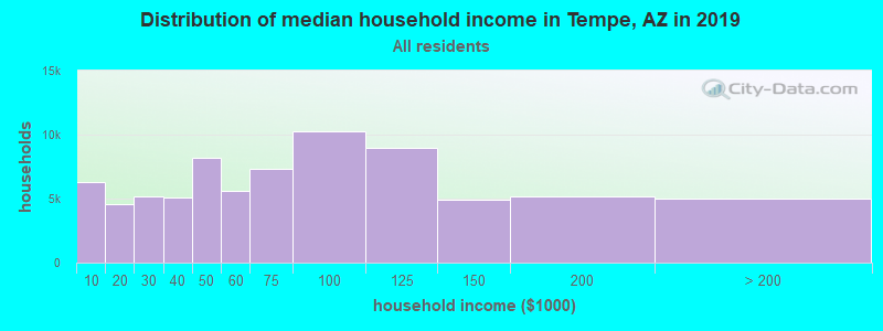 Distribution of median household income in Tempe, AZ in 2017