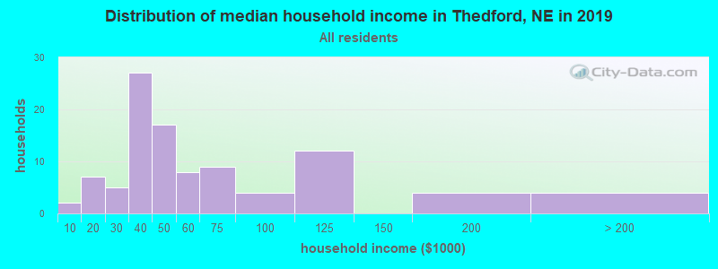 Distribution of median household income in Thedford, NE in 2016