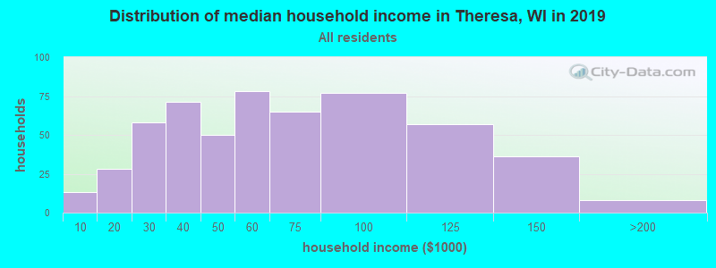 Distribution of median household income in Theresa, WI in 2017