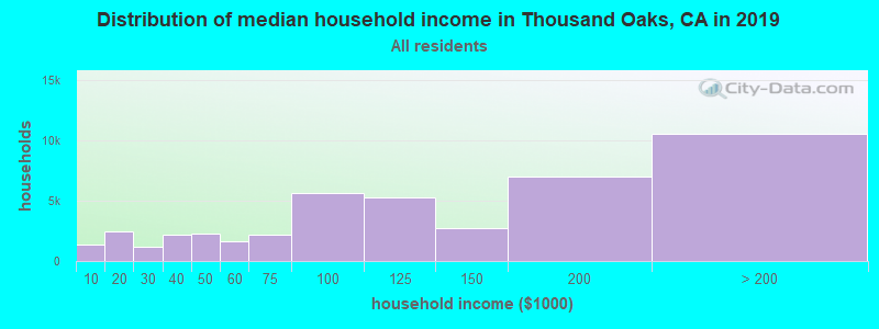 Distribution of median household income in Thousand Oaks, CA in 2017