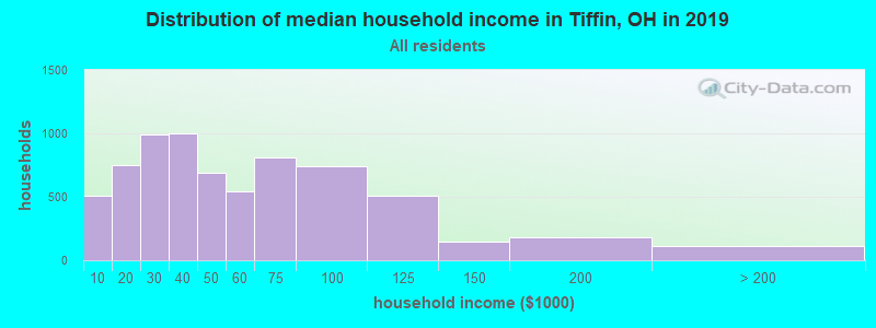 Distribution of median household income in Tiffin, OH in 2017
